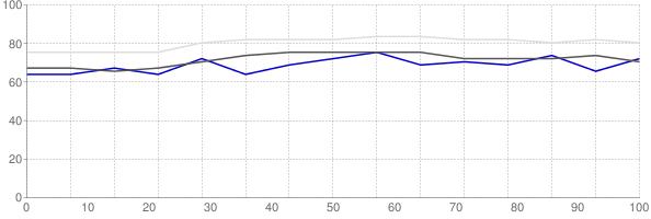Percent of median household income going towards median monthly gross rent in St Joseph Missouri